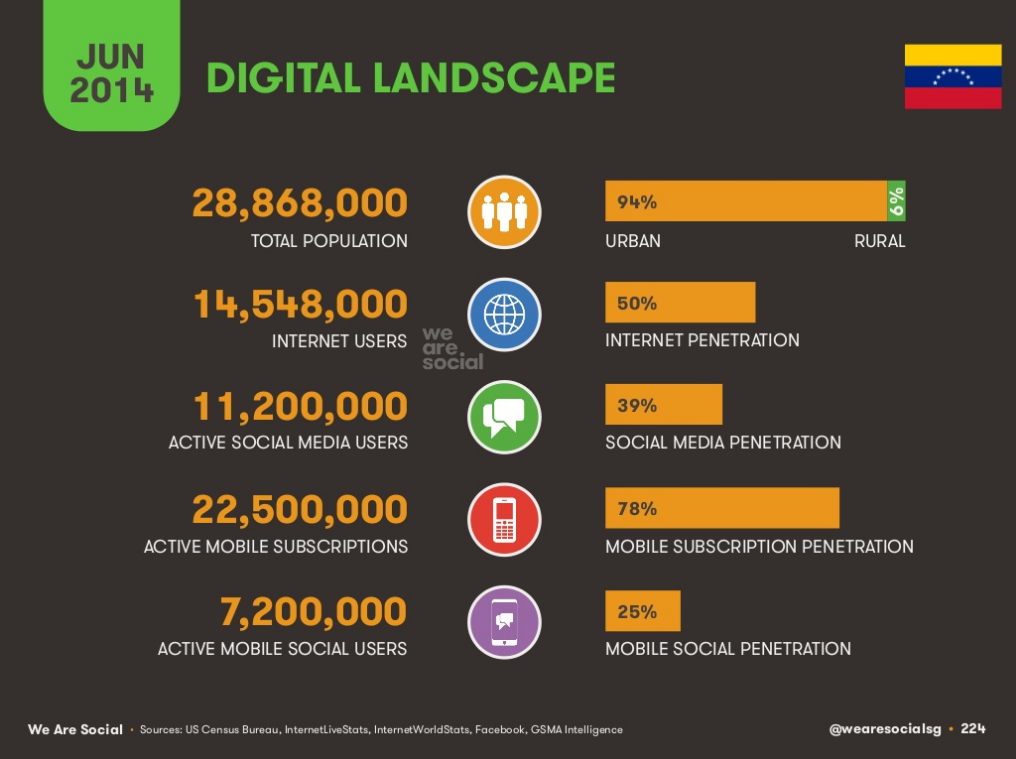Redes Sociales en Venezuela 2014: 7 millones vía móvil