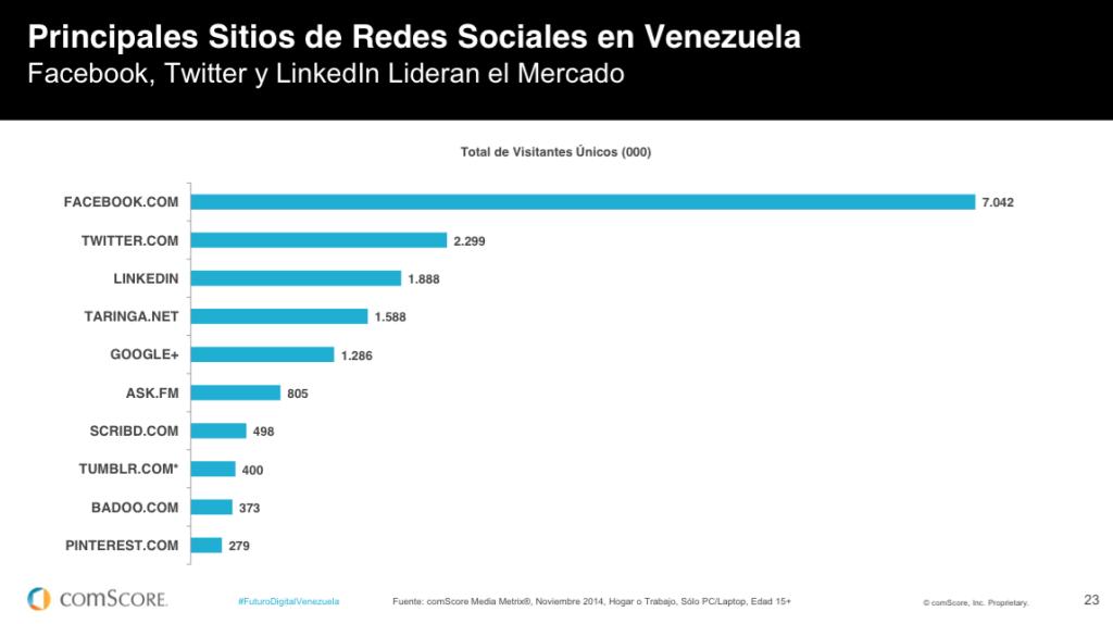 comScore   Principales Sitios de Redes Sociales en Venezuela 2014