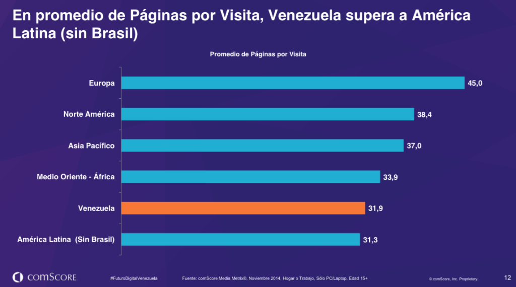comScore   Futuro Digital Venezuela 2015