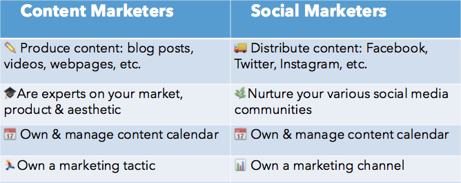 Marketing de Contenidos vs Marketing Social