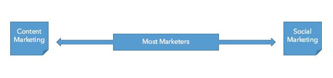 Espectro de Marketing de Contenidos y Social Marketing