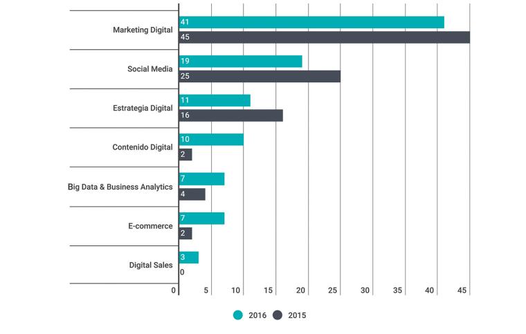 Profesiones Digitales, Marketing Digital en el top